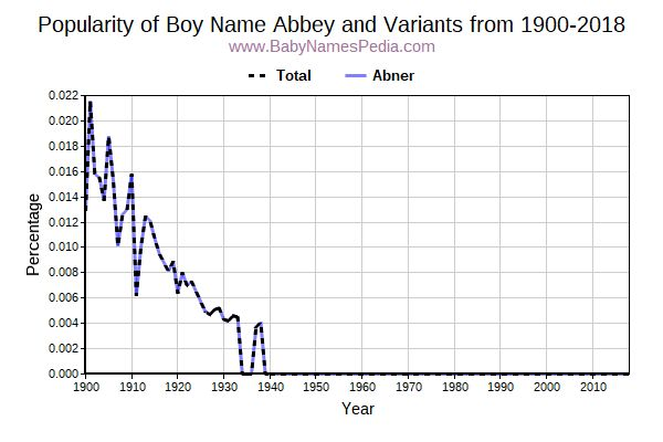 Variant Popularity Trend  for Abbey  from 1900 to 2017