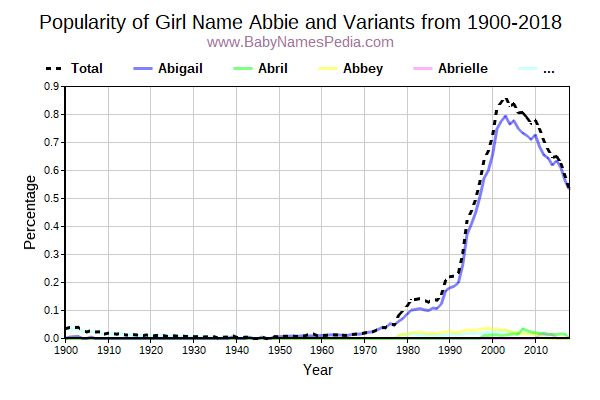Variant Popularity Trend  for Abbie  from 1900 to 2017