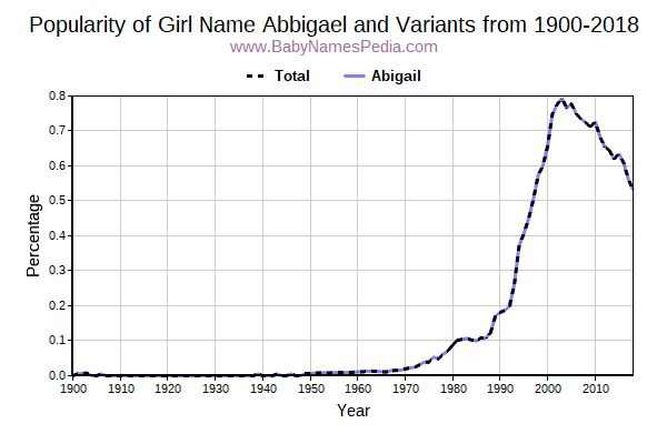 Variant Popularity Trend  for Abbigael  from 1900 to 2017