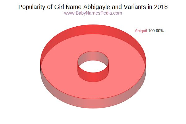 Variant Popularity Chart  for Abbigayle  in 2017