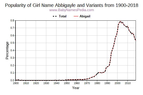 Variant Popularity Trend  for Abbigayle  from 1900 to 2017