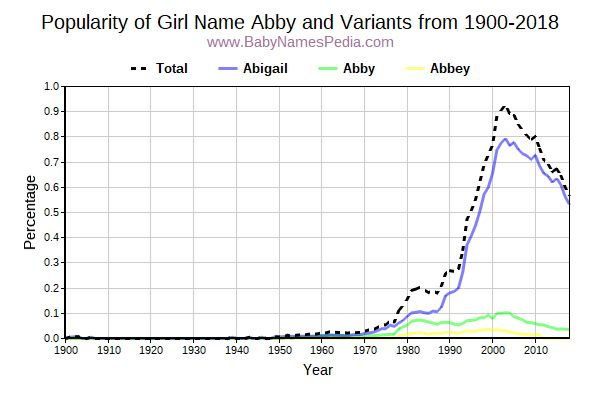 Variant Popularity Trend  for Abby  from 1900 to 2017