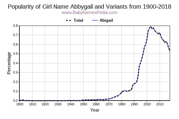 Variant Popularity Trend  for Abbygail  from 1900 to 2017