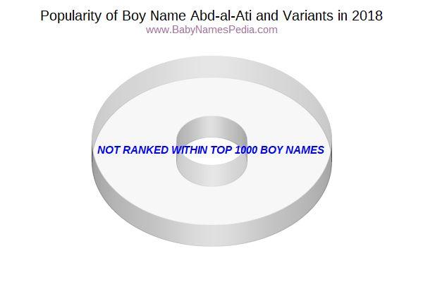 Variant Popularity Chart For Abd Al Ati In 2017