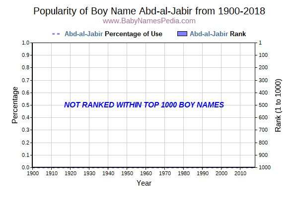 Popularity Trend  for Abd-al-Jabir  from 1900 to 2017