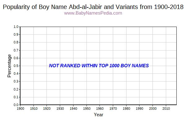 Variant Popularity Trend  for Abd-al-Jabir  from 1900 to 2017