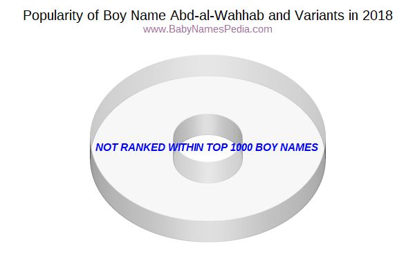 Variant Popularity Chart  for Abd-al-Wahhab  in 2016