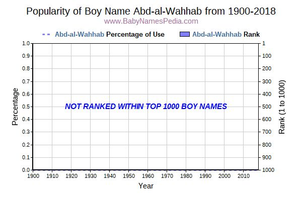 Popularity Trend  for Abd-al-Wahhab  from 1900 to 2016
