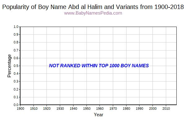 Variant Popularity Trend  for Abd al Halim  from 1900 to 2018