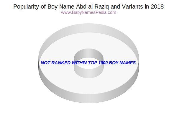 Abd Al Raziq Popularity Charts