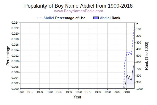 Popularity Trend  for Abdiel  from 1900 to 2016