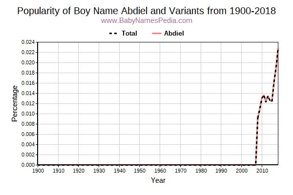 Variant Popularity Trend  for Abdiel  from 1900 to 2016