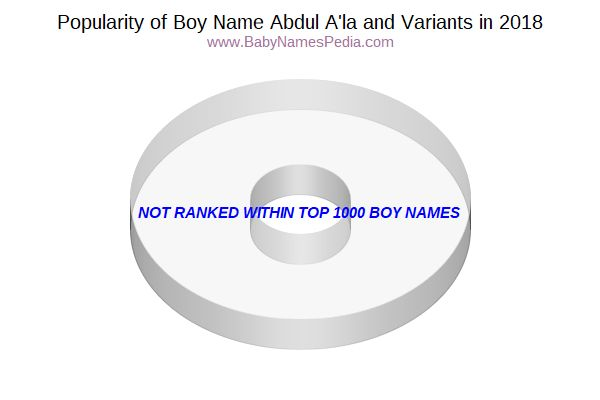 Variant Popularity Chart  for Abdul A'la  in 2018