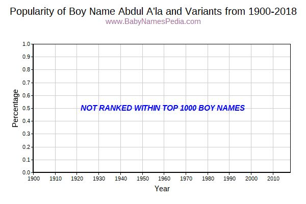 Variant Popularity Trend  for Abdul A'la  from 1900 to 2018