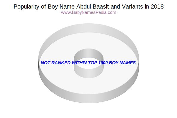 Variant Popularity Chart  for Abdul Baasit  in 2015