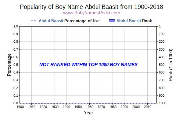 Popularity Trend  for Abdul Baasit  from 1900 to 2015