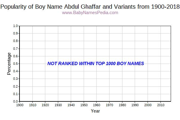 Variant Popularity Trend  for Abdul Ghaffar  from 1900 to 2018