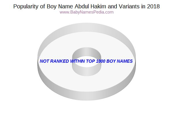 Variant Popularity Chart  for Abdul Hakim  in 2018