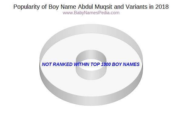 Variant Popularity Chart  for Abdul Muqsit  in 2015