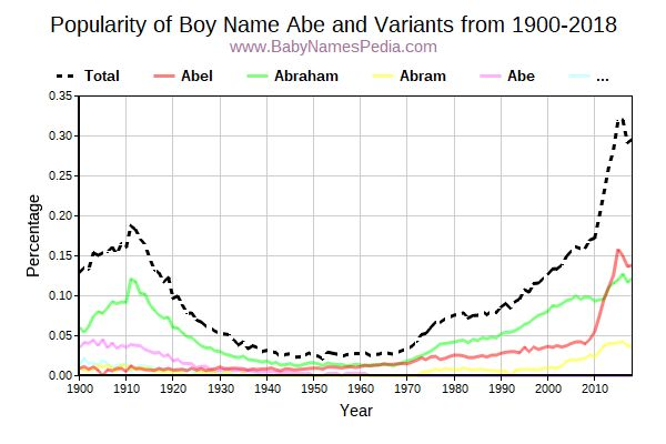Variant Popularity Trend  for Abe  from 1900 to 2017