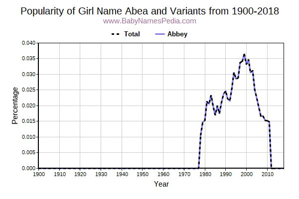 Variant Popularity Trend  for Abea  from 1900 to 2017
