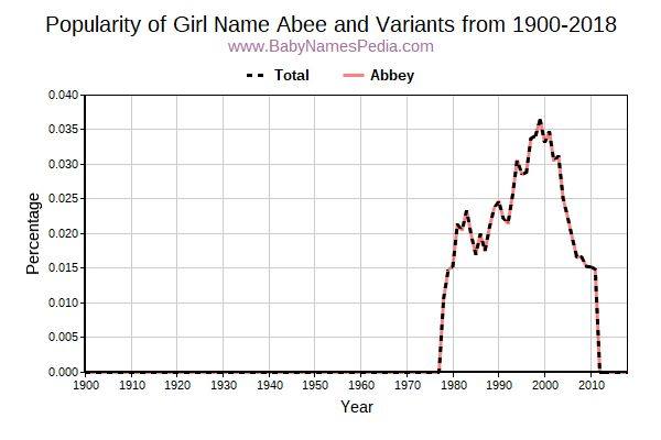 Variant Popularity Trend  for Abee  from 1900 to 2017