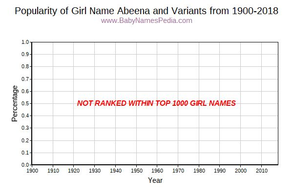 Variant Popularity Trend  for Abeena  from 1900 to 2017