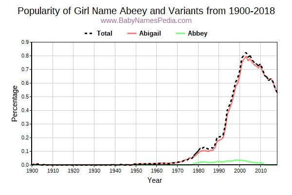 Variant Popularity Trend  for Abeey  from 1900 to 2017