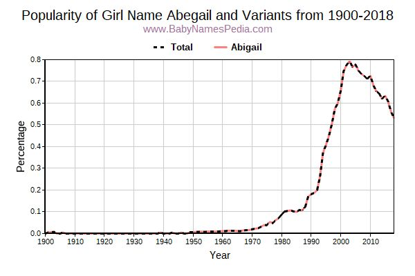 Variant Popularity Trend  for Abegail  from 1900 to 2017