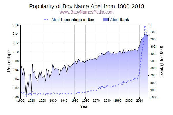 Popularity Trend  for Abel  from 1900 to 2017