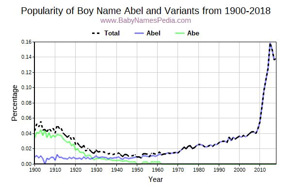 Variant Popularity Trend  for Abel  from 1900 to 2015