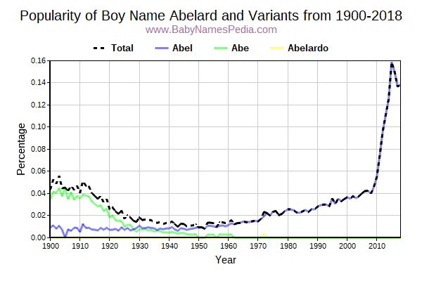 Variant Popularity Trend  for Abelard  from 1900 to 2017