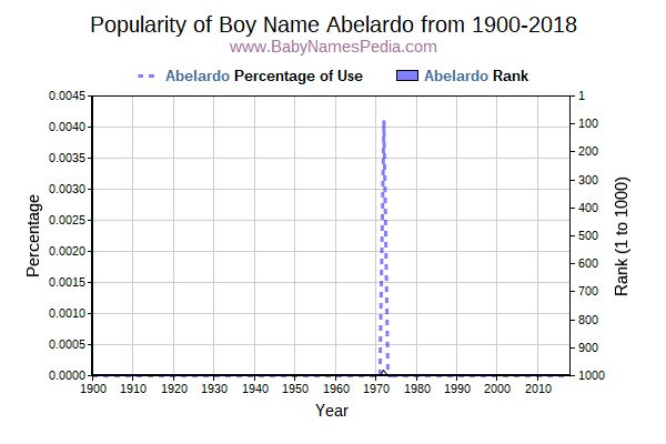 Popularity Trend  for Abelardo  from 1900 to 2015