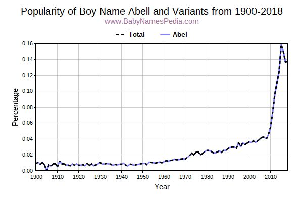 Variant Popularity Trend  for Abell  from 1900 to 2016