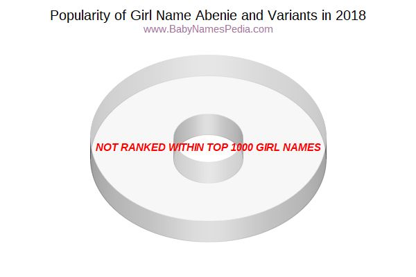 Variant Popularity Chart  for Abenie  in 2018