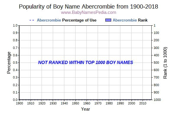 Popularity Trend  for Abercrombie  from 1900 to 2017