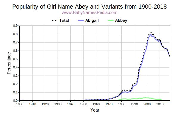 Variant Popularity Trend  for Abey  from 1900 to 2017