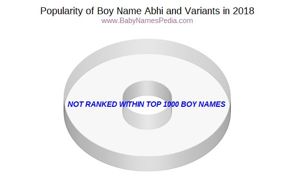 Variant Popularity Chart  for Abhi  in 2017
