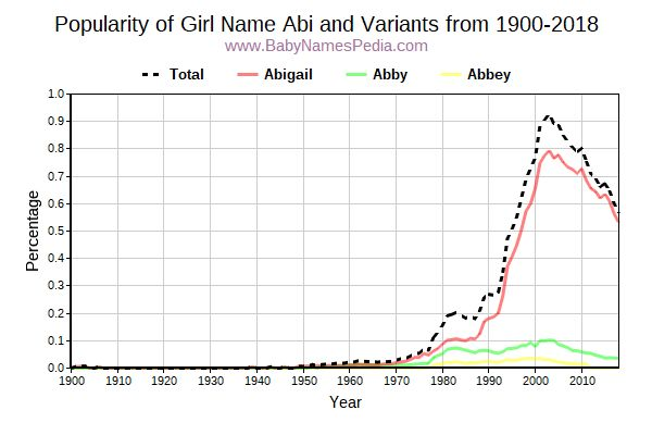 Variant Popularity Trend  for Abi  from 1900 to 2017