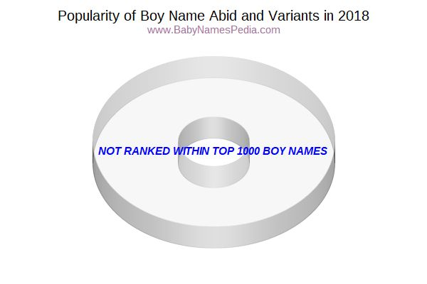 Variant Popularity Chart  for Abid  in 2017