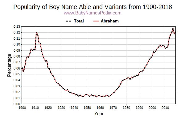 Variant Popularity Trend  for Abie  from 1900 to 2018