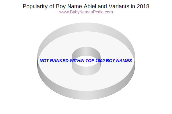 Variant Popularity Chart  for Abiel  in 2017