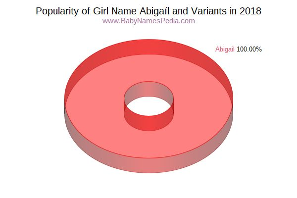 Variant Popularity Chart  for Abigaíl  in 2015