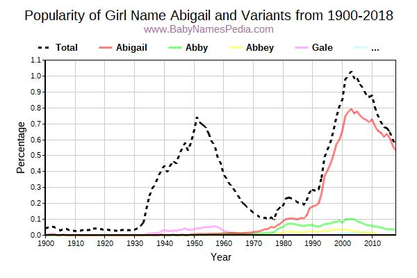 Abigail - Meaning of Abigail, What does Abigail mean?