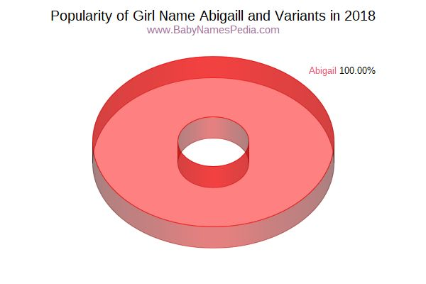Variant Popularity Chart  for Abigaill  in 2017