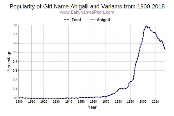 Variant Popularity Trend  for Abigaill  from 1900 to 2017