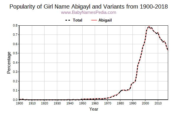 Variant Popularity Trend  for Abigayl  from 1900 to 2015