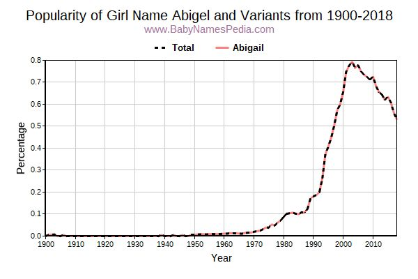Variant Popularity Trend  for Abigel  from 1900 to 2017