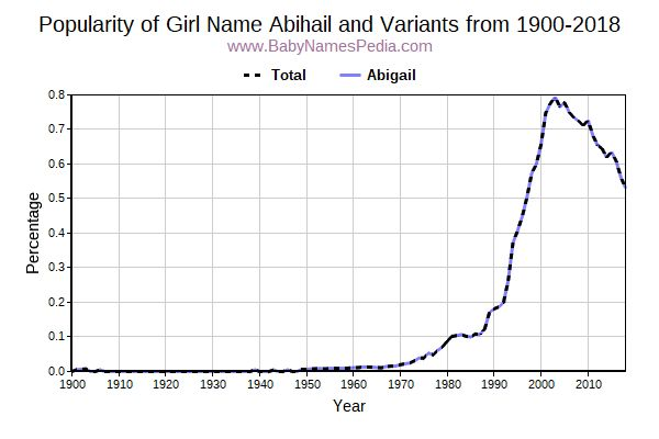 Variant Popularity Trend  for Abihail  from 1900 to 2017