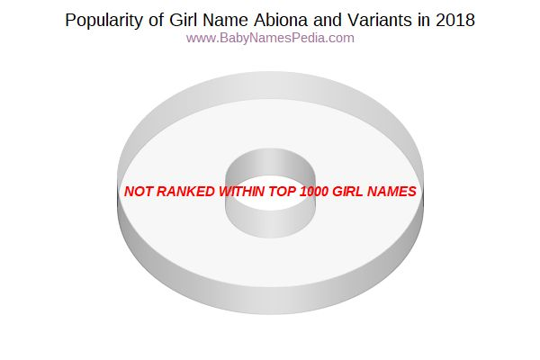 Variant Popularity Chart  for Abiona  in 2017